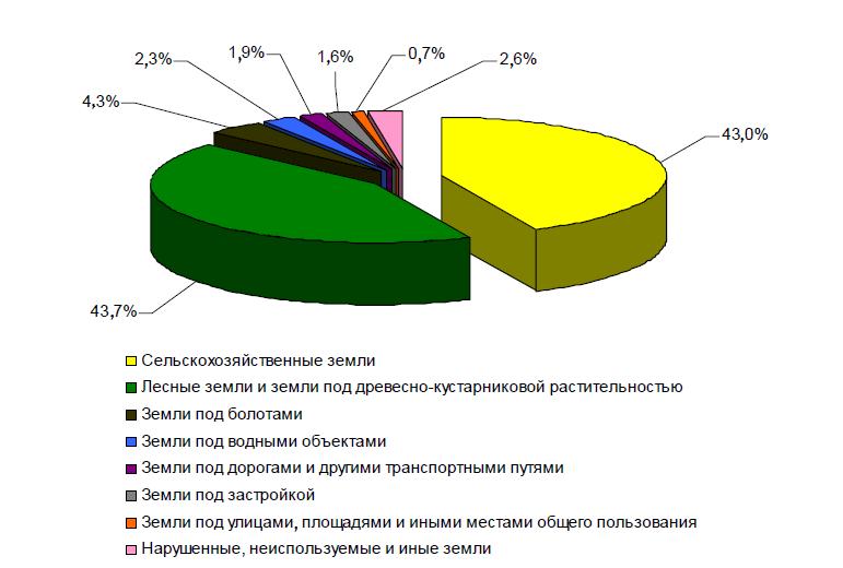 настольную электрическую использование земельных ресурсов республики беларусь за 2015 год записи Что